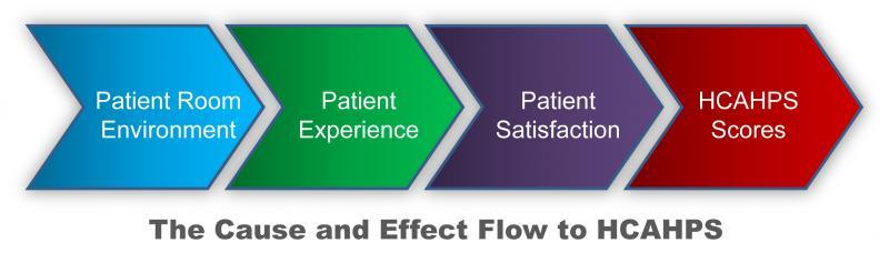 HCAHPS Scores Matter; Contributing to Better Patient Comfort